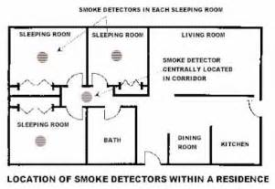 Where To Place A Smoke Detector In A Bedroom Smoke Detectors City Of Berkeley Ca