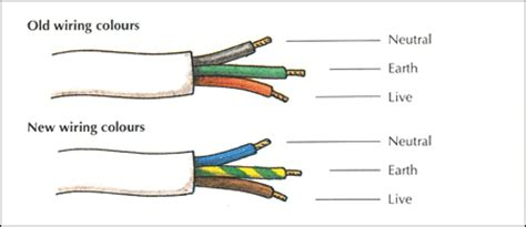 wiring color codes wires wiring color guide elsavadorla