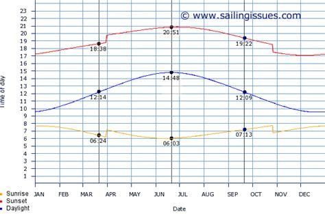 when to sail greece the sailing vacation season