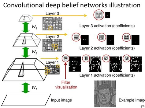 convolutional neural networks guide to algorithms artificial neurons and learning artificial intelligence volume 2 books what is the difference between a neural network a
