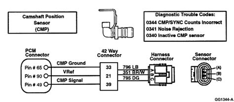 p camshaft position cmp sensor  bank