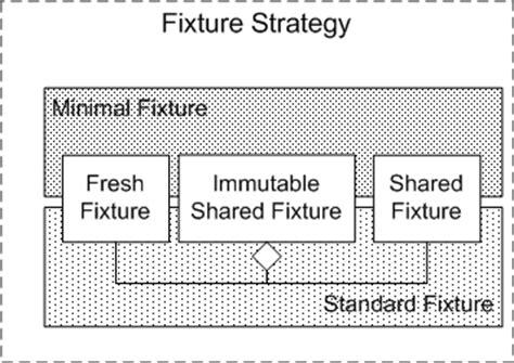 strategy pattern unit test test fixture strategy at xunitpatterns com