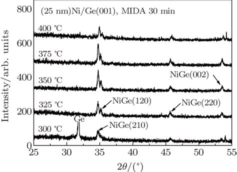 xrd pattern of germanium high performance germanium n p junction by nickel