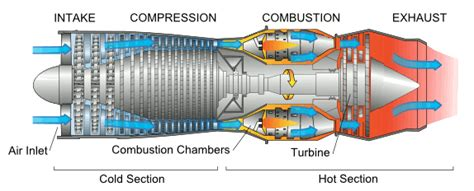 Compressor Section Of A Gas Turbine Engine by Tikalon By Dev Gualtieri