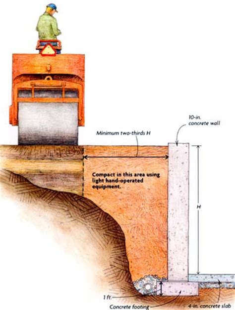 Fine Home Building soil the other half of the foundation fine homebuilding
