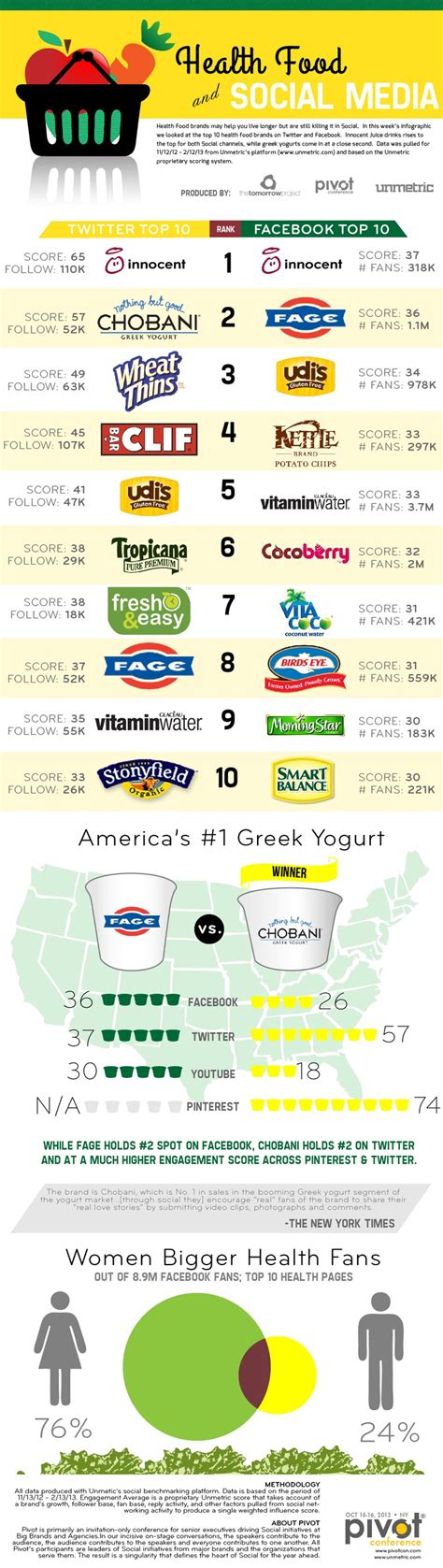 healthy food brands 10 most popular healthy food brands on and brandongaille