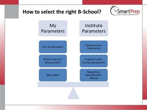 How To Select College For Mba by Cat Entrance 2013 Mba Smartprep Education