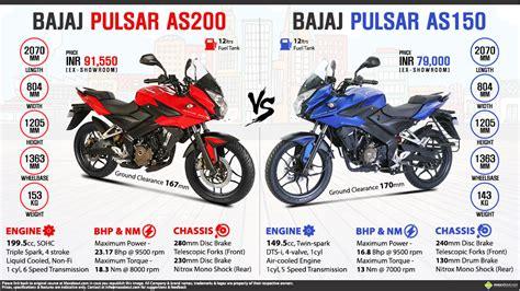 Cover Motor Suzuki Pulsar Dts I 180 Anti Ai2 70 Murah Berkualitas bajaj pulsar as200 vs bajaj pulsar as150