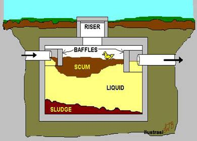 Bio Adalah 8 trik jitu memilih septic tank bio terbaik murah dan
