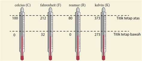 Dan Jenis Termometer jenis termometer dan konversi suhu mikirbae