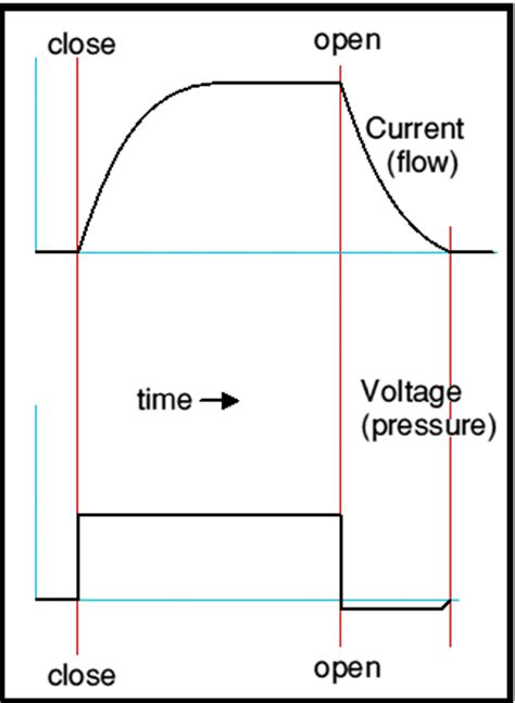 voltage spike inductor inductors voltage spike 28 images signal why is there a spike in voltage an inductor