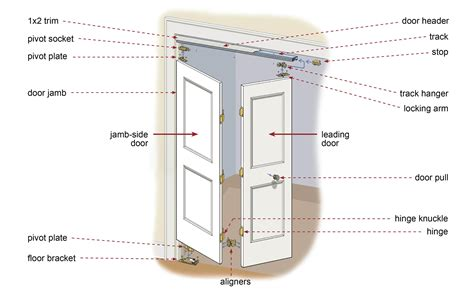 How To Hang Bifold Closet Doors Installing Folding Closet Doors How To Install Trim On Bi Fold Closet Doors Easy Installing