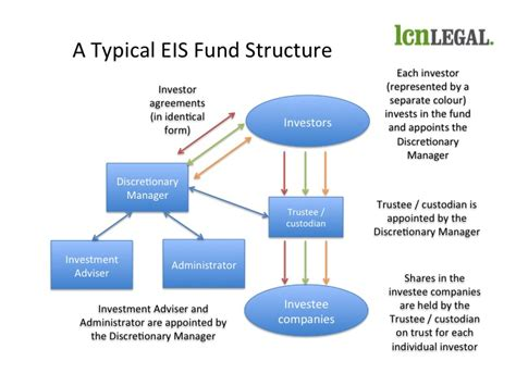 Free Llc Operating Agreement Template how does an eis fund work lcn legal