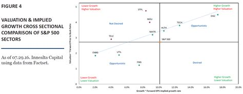 Cross Sectional Comparison by Frenzied Investor Demand For Minimum Volatility Etfs Continues