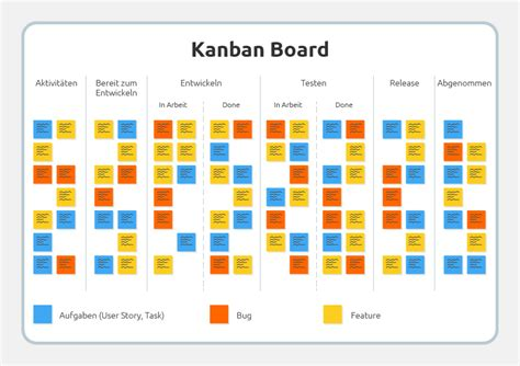 kanban tafel galaniprojects scrum archive galaniprojects