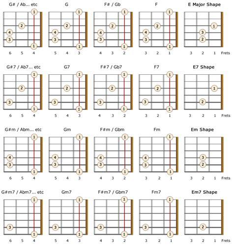 how to get better at bar chords ukulele ukulele barre chords ukulele barre chords in
