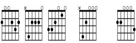 belajar kunci gitar akustic all of me mengenal slash chord pada gitar belajar gitar akustik