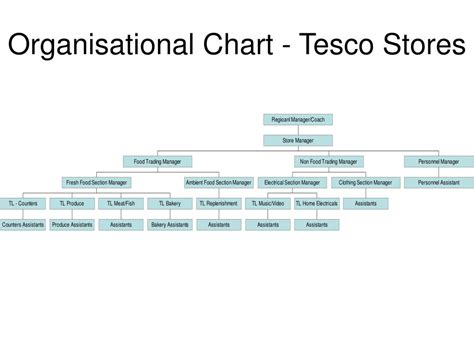 organization store ppt organisational chart tesco stores powerpoint
