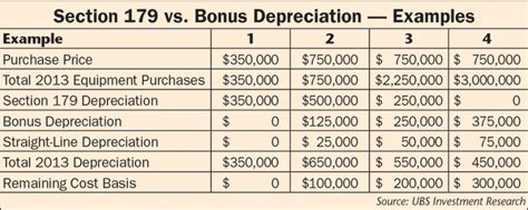 bonus depreciation and section 179 2014 equipment depreciation rules autos post