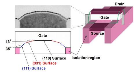 transistor gate width fujitsu develops power saving cmos technology for 32nm generation and beyond