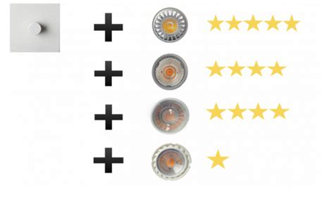 Lu Rotary Led recommends dimmer and gu10 l combinations magazine luxreview americas