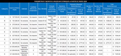 cuando aumentan las asignaciones familiar 2016 anses tabla asignaciones familiares 2016 monotributo