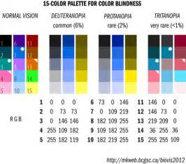 color blind types infographic color palette for all types of color