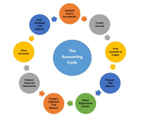 diagram of the accounting cycle accounting cycle is a series of account related processes