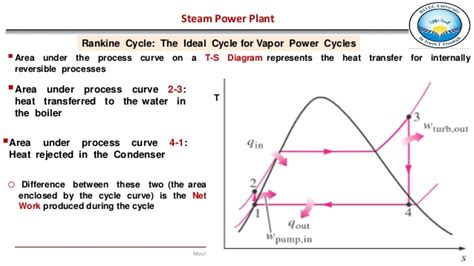 steam engine ts diagram steam power plant complete