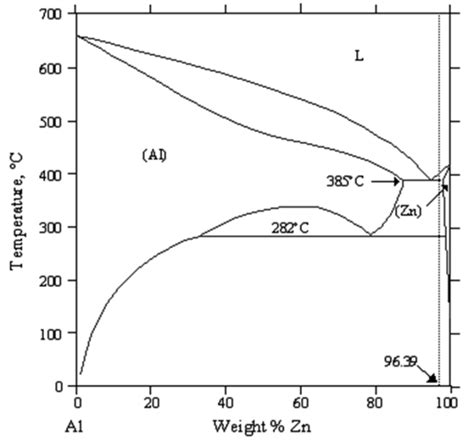 zn al phase diagram figure 1 the al zn equilibrium phase diagram heat