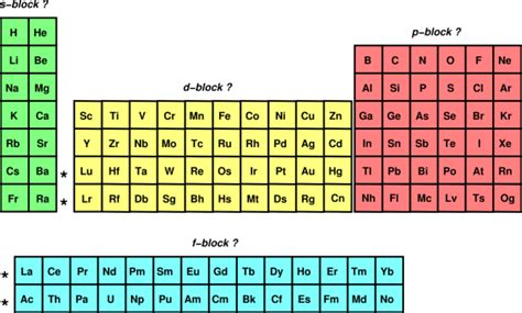 Blocks On Periodic Table by Periodic Table Of The Elements Cylinder With Bulges