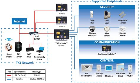 Design And Construction Of Home Automation System Using Dtmf Decoder Tx3 Insuite Touch Gateway