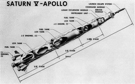 apollo rocket diagram image gallery saturn 5 stages