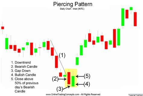 pattern piercing line piercing line reversal pattern mfm consulting