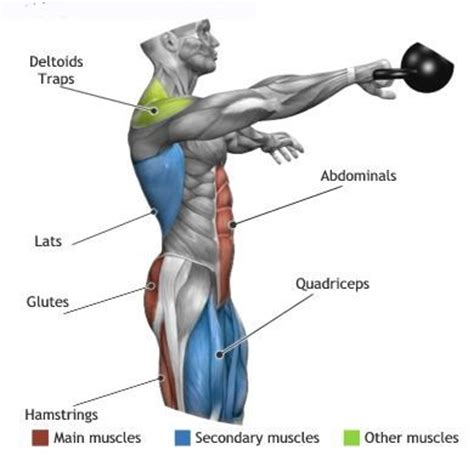 kettlebell swing muscles 25 best ideas about kettlebell swings on pinterest