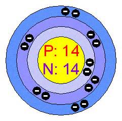 Silicon Number Of Protons Neutrons And Electrons Chemical Elements Silicon Si