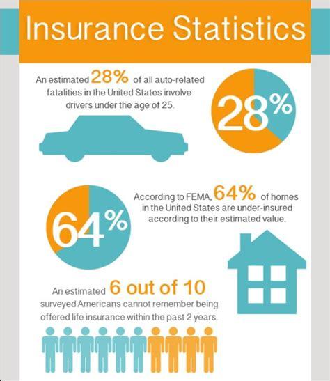Insurance Company: Auto Insurance Statistics