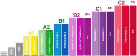 test inglese livello a2 corsi di inglese certificati quot cambridge