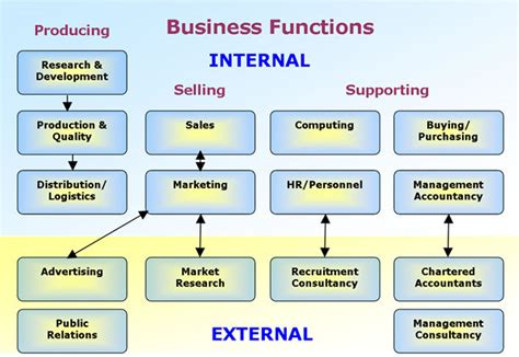 Mb2 Marketing Functions Producers Mba Research by Business Functions