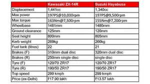 Suzuki Hayabusa Specification Spec Comparison Kawasaki Zx 14r Vs Suzuki Hayabusa