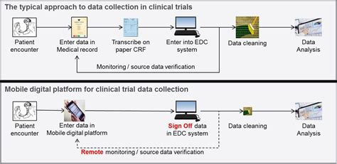 Open-source mobile digital platform for clinical trial ... A-paper