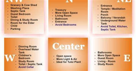 house construction  india vaastu plan