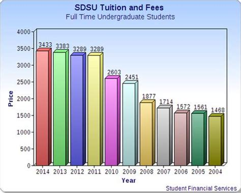 Sdsu Mba Cost by Tuition And Fees For Fall And Semester For Resident