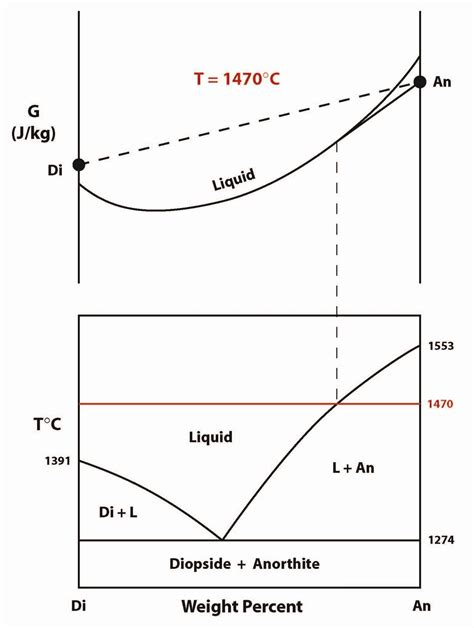 diopside anorthite phase diagram melts