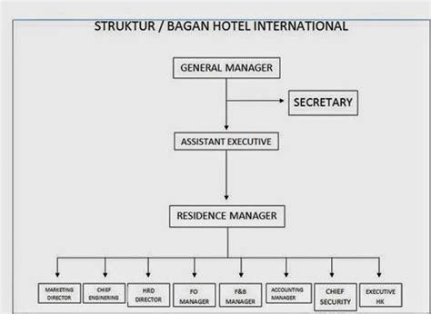 membuat struktur organisasi html agung konsultan hrd 1 april struktur organisasi hotel international