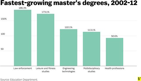 Best Doctoral Programs In Education 2 by Master S Degrees Are As Common Now As Bachelor S Degrees