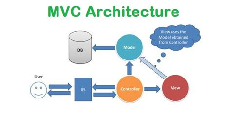 design pattern asp net mvc mvc architecture code by topic