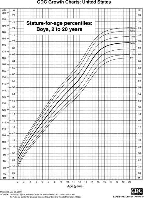 height chart for boys 2 to 20 years