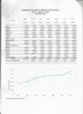 principali porti italiani porti nerli traffico container in crescita 7 8 entro