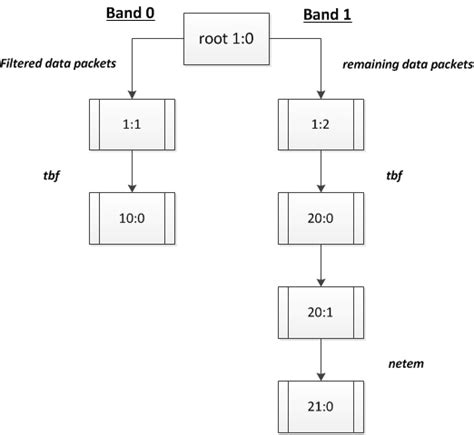pattern matching and filtering of output linux filtering how to exclude port ranges via ematch in linux